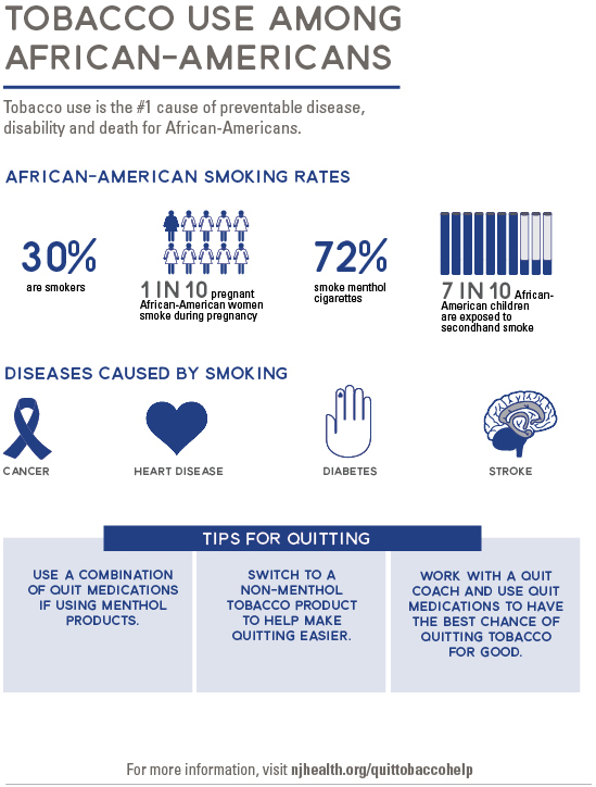 Tabacco use among African-Americans